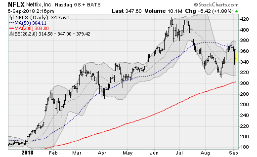 FAANG Stocks: Netflix (NFLX)