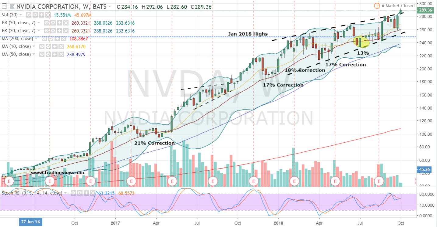 nvda stock weekly chart