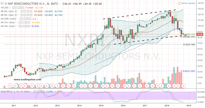 NXPI stock, semiconductor stocks