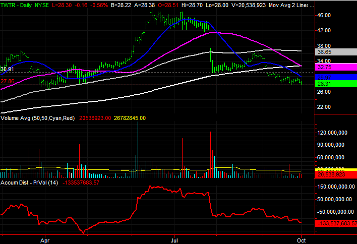 3 Stock Charts for Tuesday: Twitter, Wells Fargo and Marathon Oil