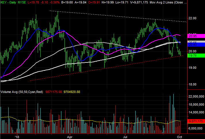 Big Stock Charts: KeyCorp (KEY)
