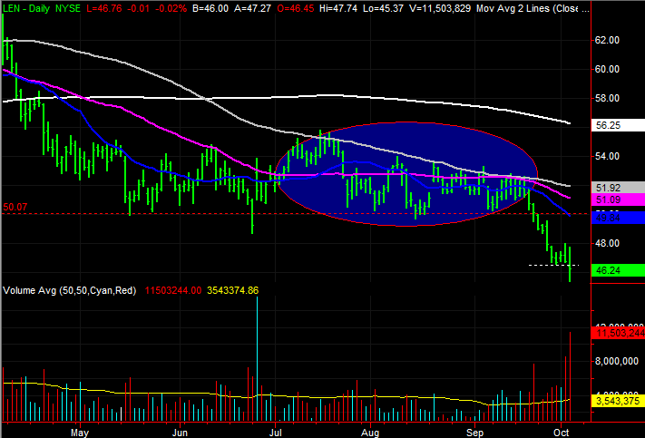 3 Big Stock Charts for Thursday: Lennar, Kinder Morgan and International Paper