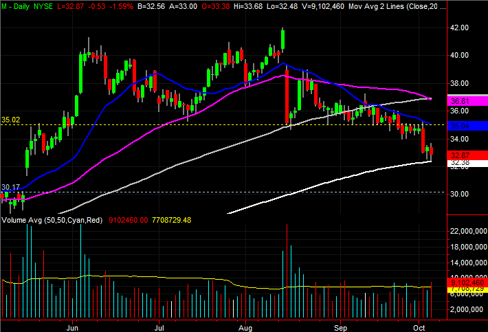 3 Big Stock Charts for Friday: PPL, Macy's and Eli Lilly