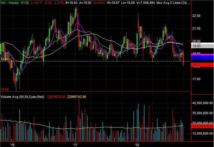 Stock Charts: Western Union (WU)
