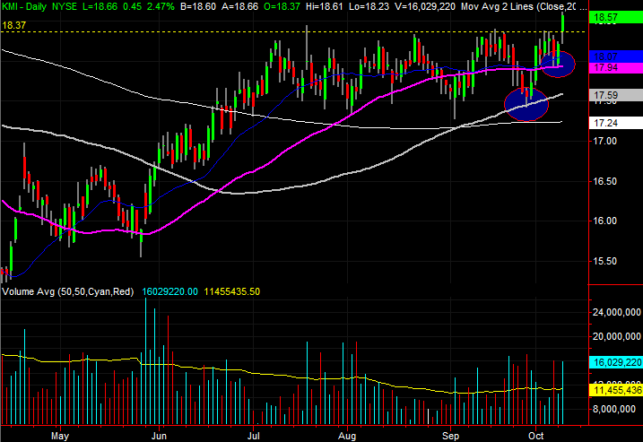 3 Big Stock Charts for Wednesday: Kinder Morgan, PG&E and Fastenal Company