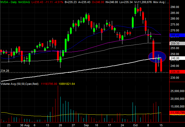 3 Big Stock Charts for Tuesday: Nvidia, PPL and Walgreens Boots Alliance