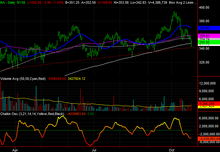 3 Big Stock Charts for Wednesday: PulteGroup (PHM), Kroger (KR) and Boeing (BA)
