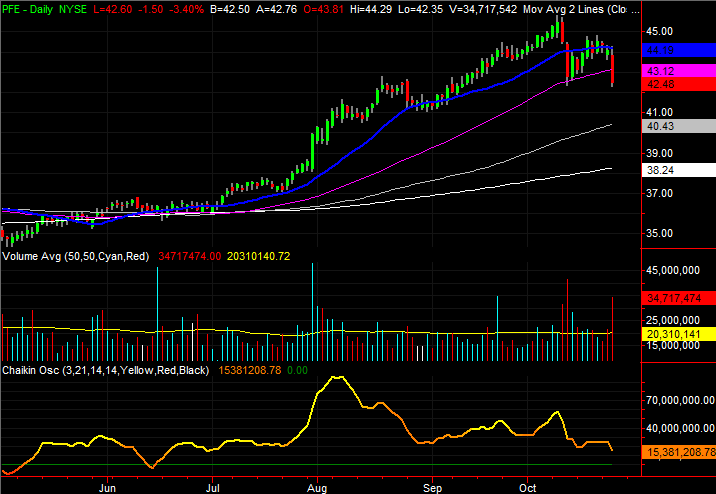 3 Big Stock Charts for Thursday: Pfizer (PFE), Philip Morris (PM) and Dominion Energy (D)