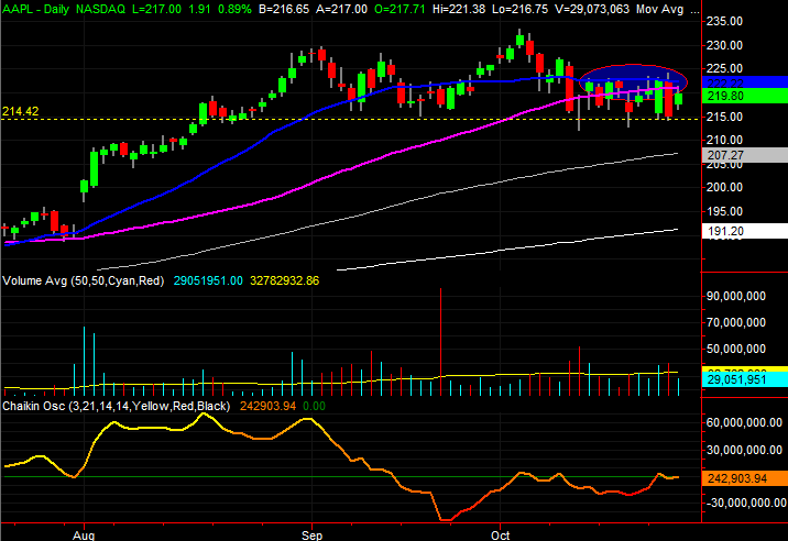 3 Big Stock Charts for Friday: Intel (INTC), Apple (AAPL) and Mondelez International (MDLZ)