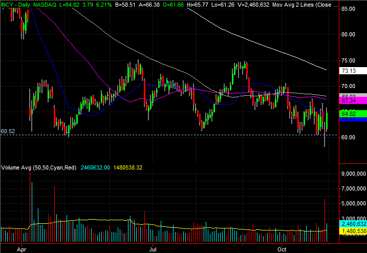 3 Stock Charts for Thursday: Walmart (WMT), Prologis (PLD) and Incyte (INCY)