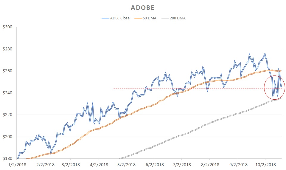 Growth Stocks That Could Derail Soon: Adobe (ADBE)