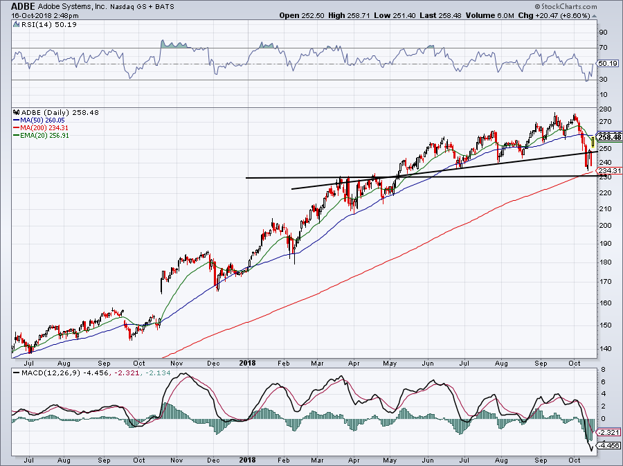 5 must-see stock charts for ADBE