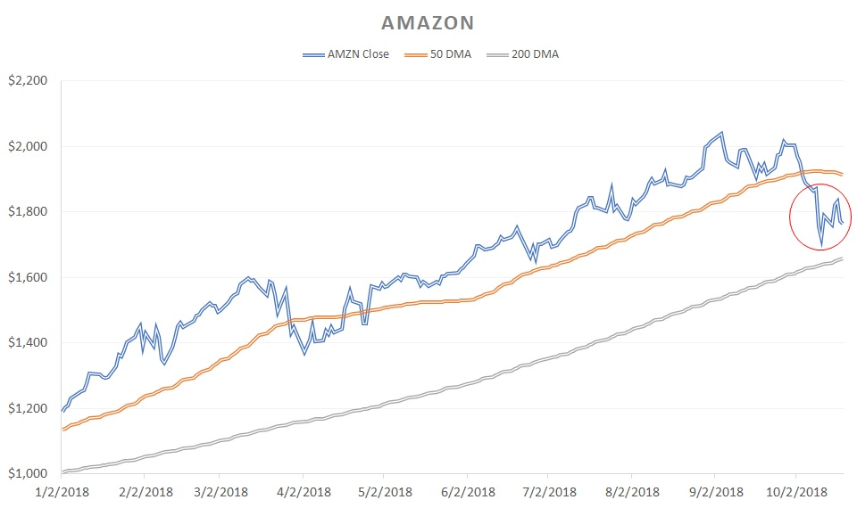 Growth Stocks That Could Derail Soon: Amazon (AMZN)