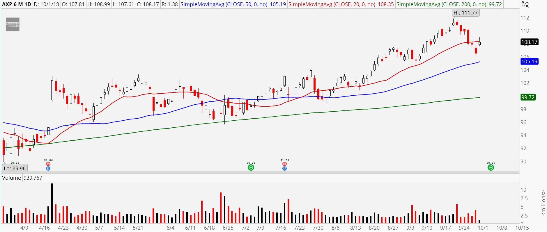 3 Dow Jones Stocks to Buy Today | InvestorPlace