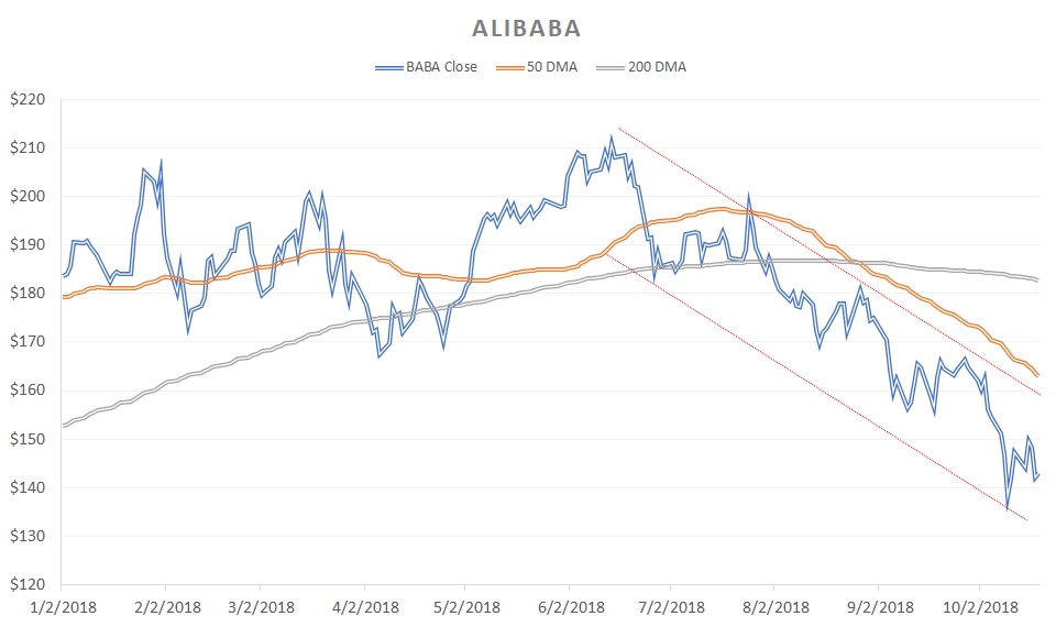 Growth Stocks That Could Derail Soon: Alibaba (BABA)