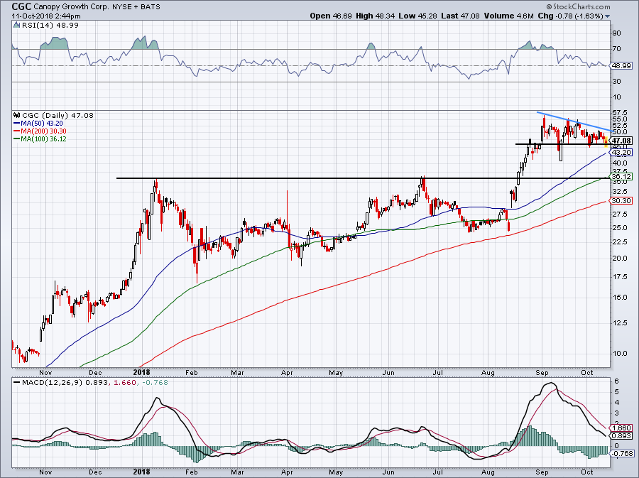 must-see stock charts for CGC