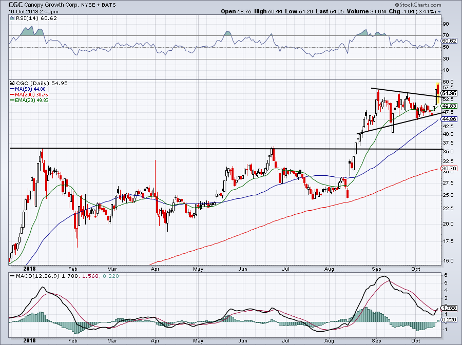 5 must-see stock charts for CGC