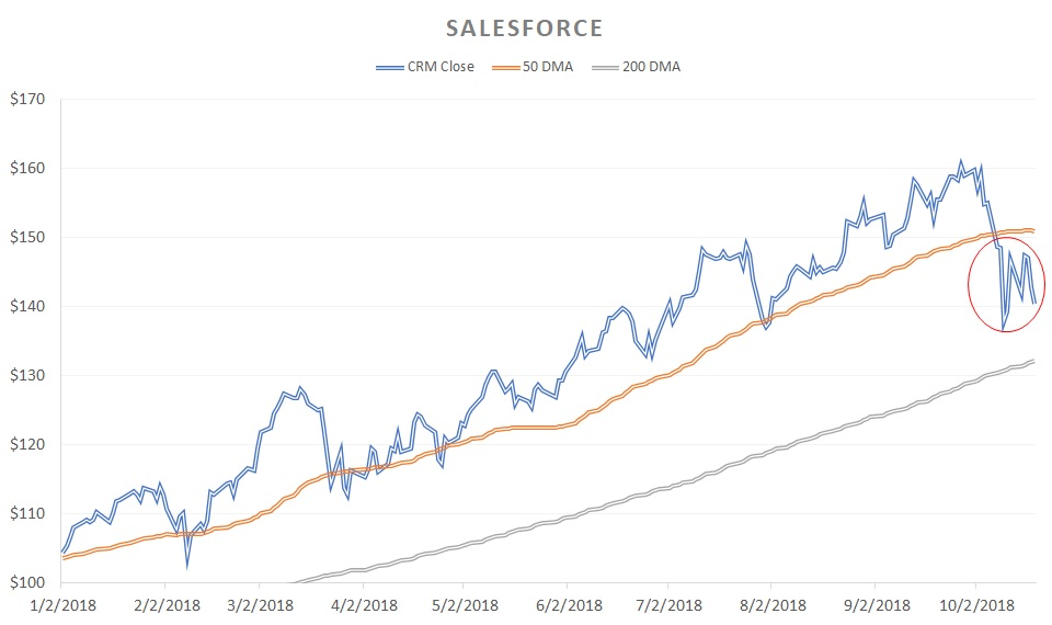 Growth Stocks That Could Derail Soon: Salesforce (CRM)