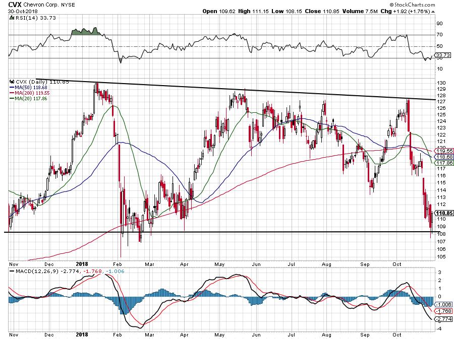 Energy Stocks With Earnings: Chevron (CVX)