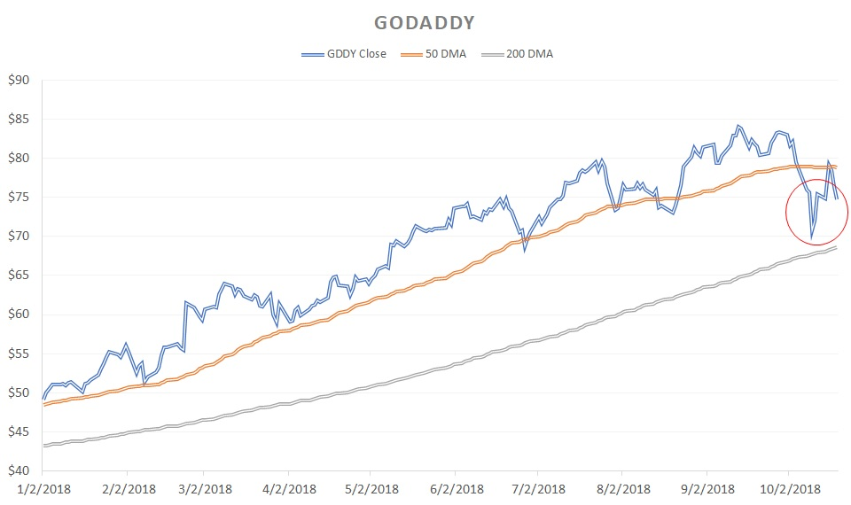 Growth Stocks That Could Derail Soon: GoDaddy (GDDY)