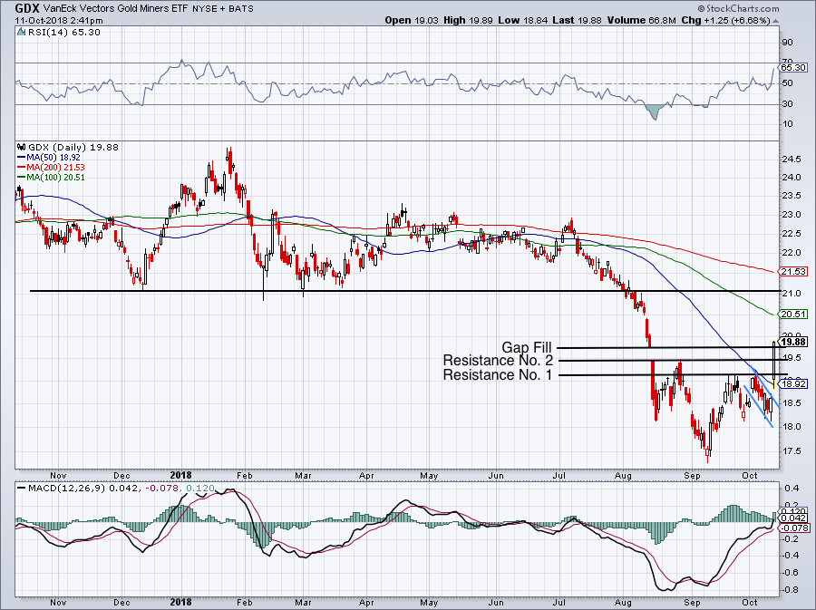 must-see stock charts for GDX
