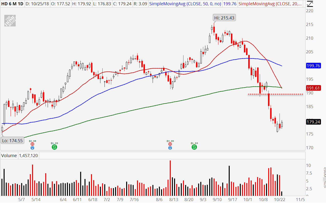 3 'Bounce-Back' Stocks to Sell Into the False Rally   InvestorPlace