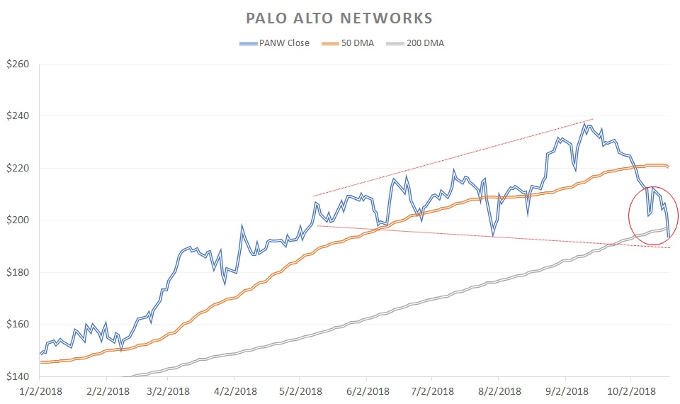 Growth Stocks That Could Derail Soon: Palo Alto Networks (PANW)