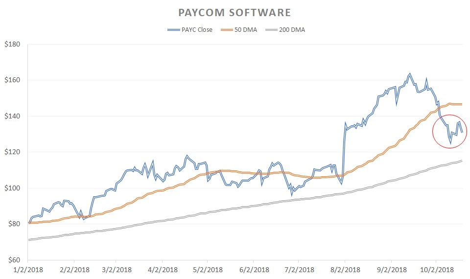 Growth Stocks That Could Derail Soon: Paycom Software (PAYC)