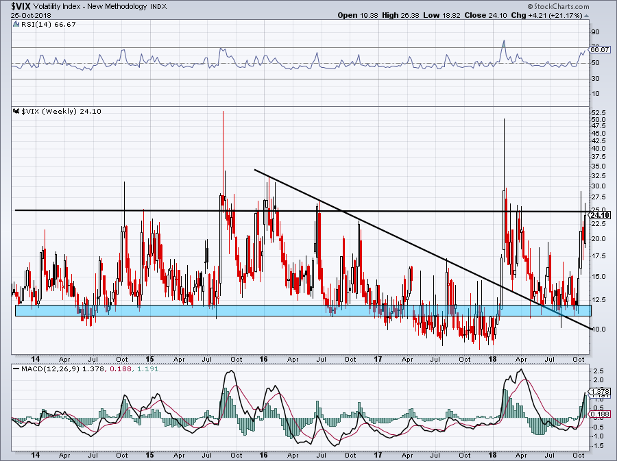 trading market indices like the VIX
