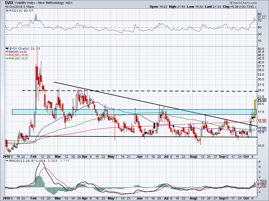 5 must see stock charts for VIX
