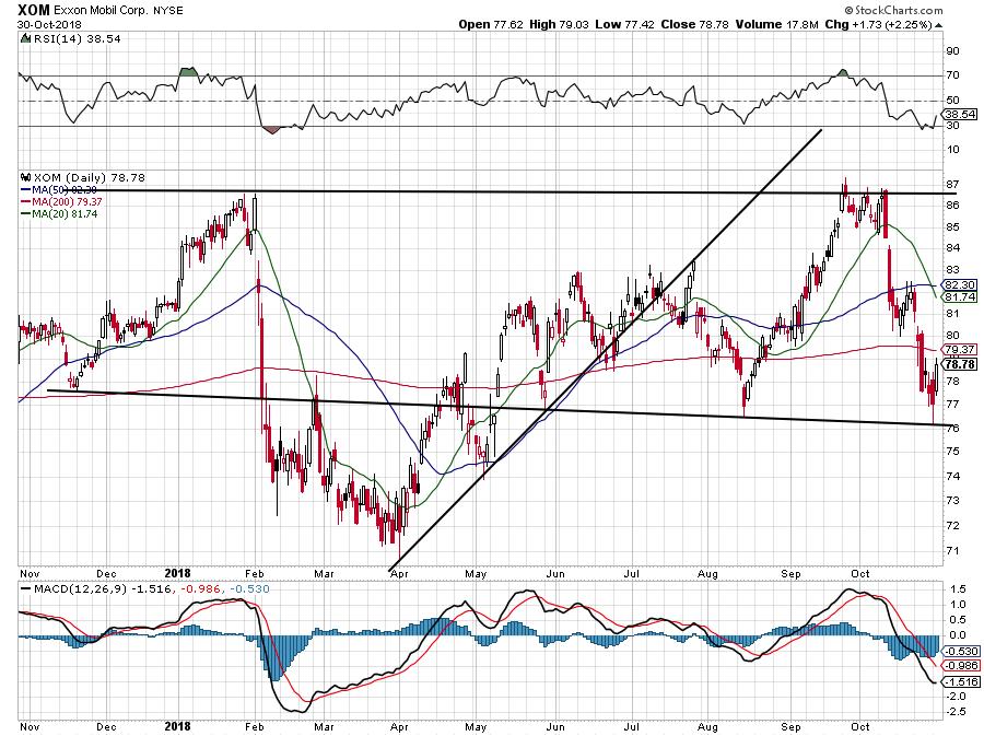 Energy Stocks With Earnings: Exxon Mobil (XOM)