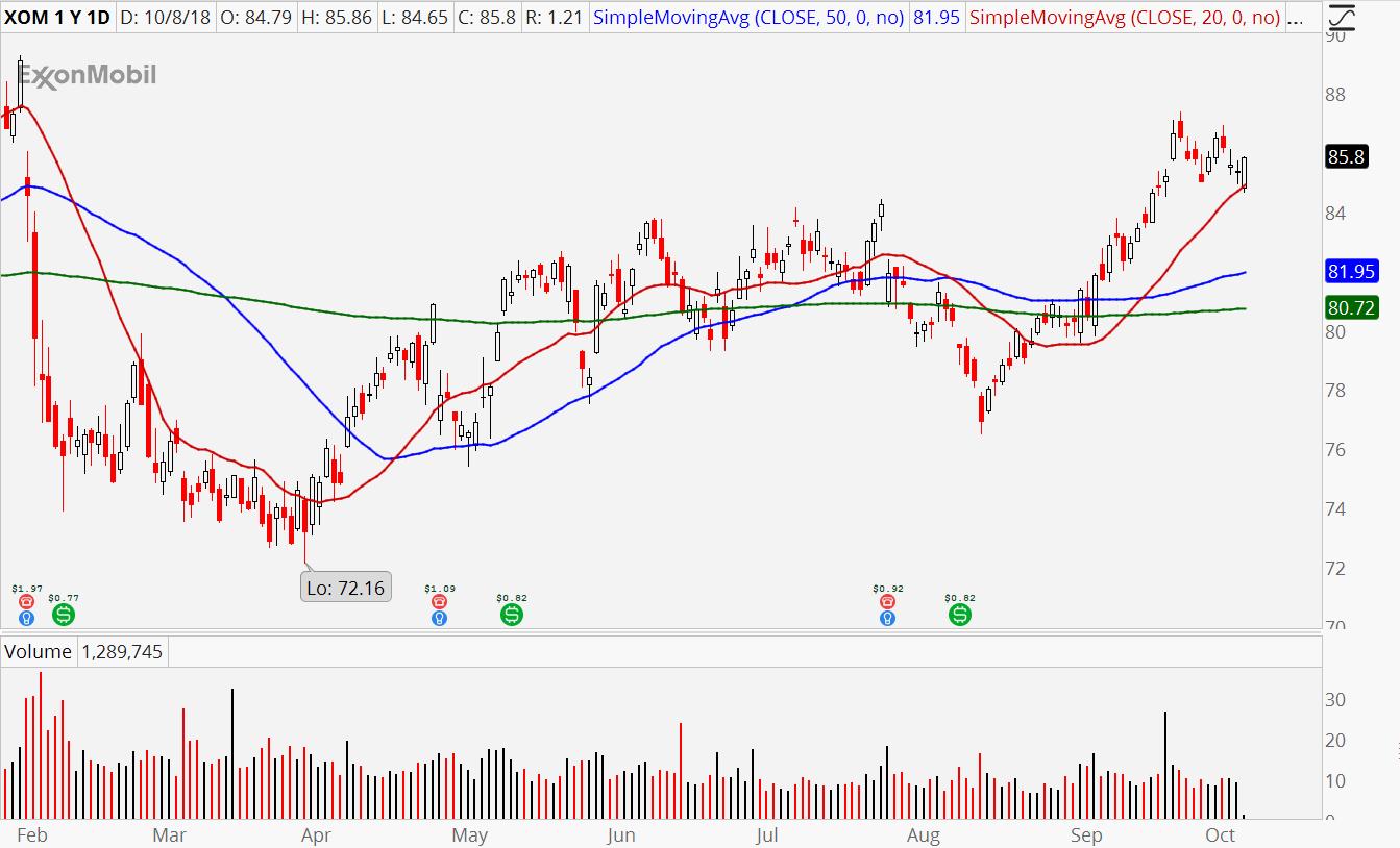 Energy Stocks to Play the Oil Boom: Exxon Mobil (XOM)