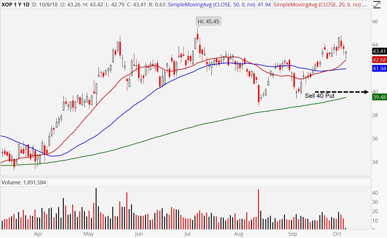 S&P Oil & Gas ETF (XOP)