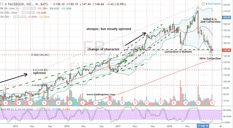Tech Stocks to Buy: Facebook (FB)