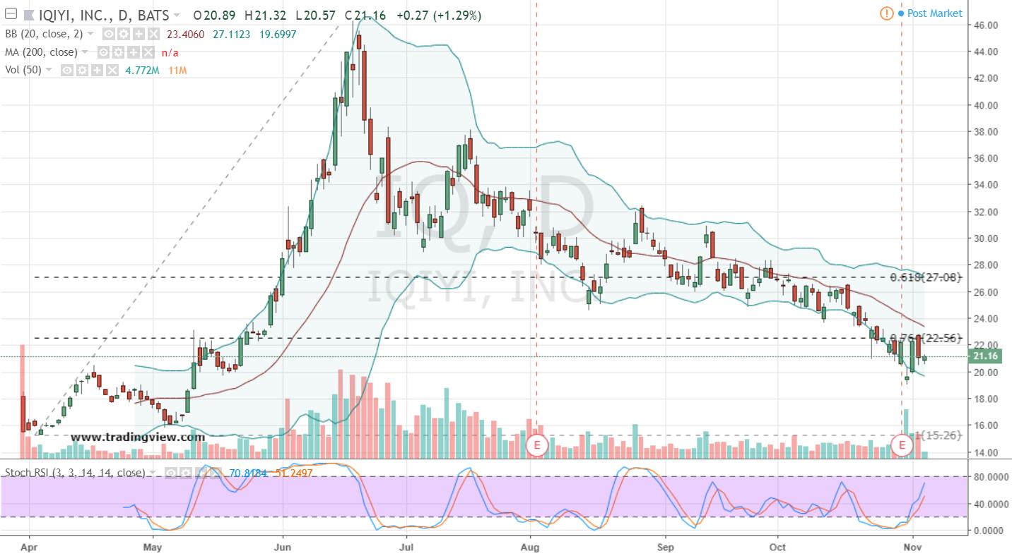 Tech Stocks to Short: iQiyi (IQ)