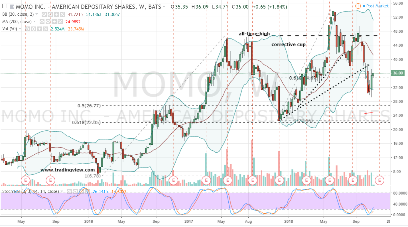 Tech Stocks to Short: Momo (MOMO)