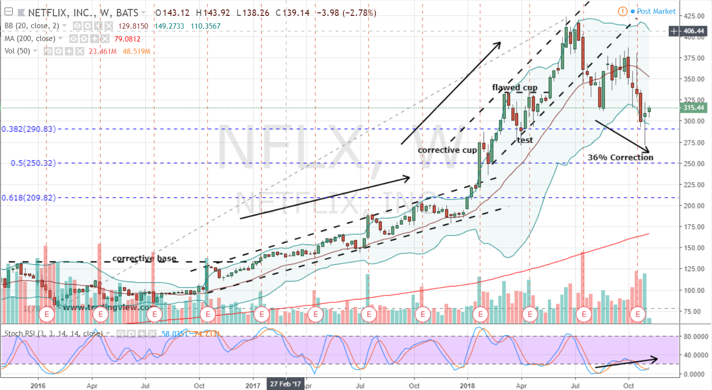 Tech Stocks to Buy: Netflix (NFLX)