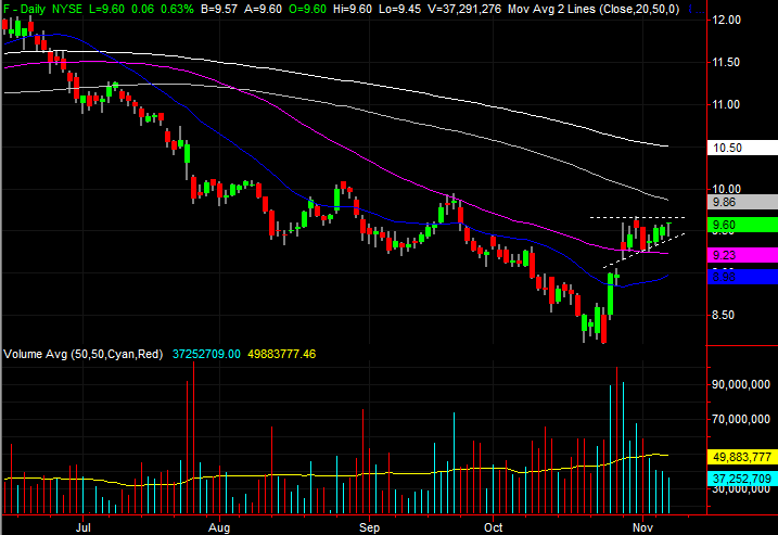 3 Stock Charts for Thursday: CBS (CBS), Ford (F) and American Electric Power (AEP)