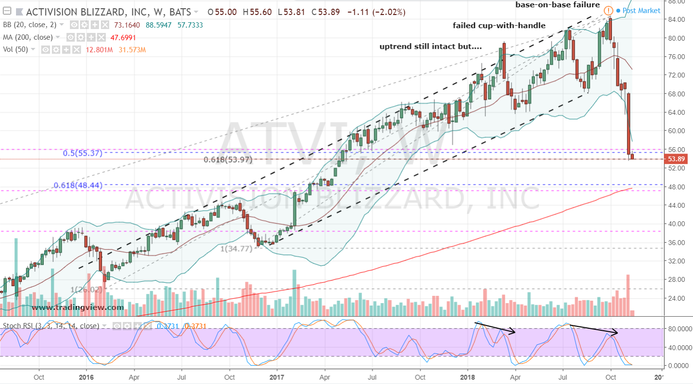 Shorting Activision (ATVI) Stock Is a Good Strategy in This