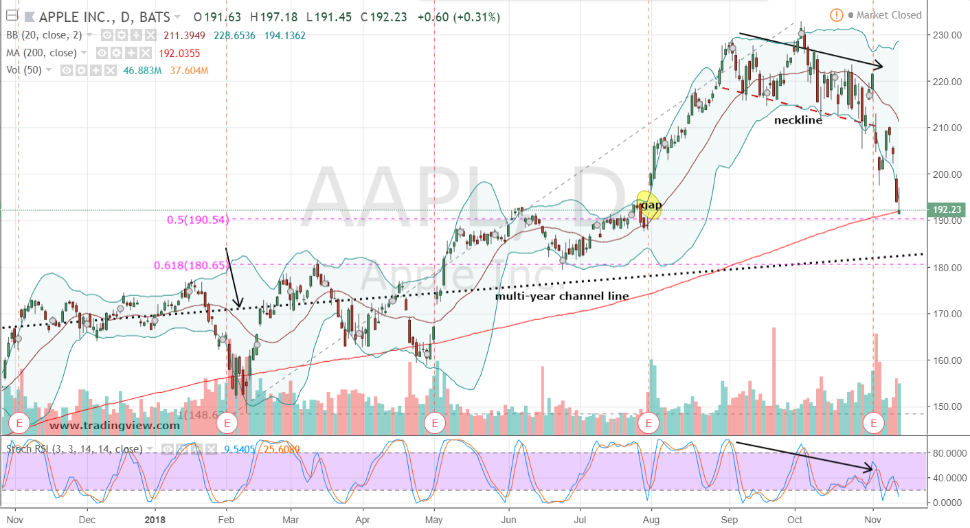 Apple Stock Daily Chart