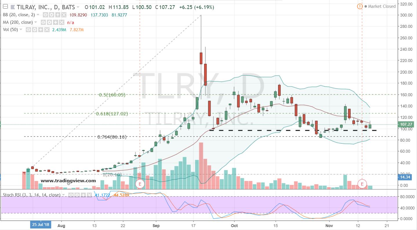 3 Bear-Busting Stocks ...