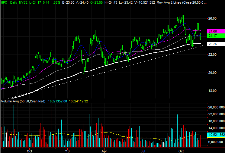 3 Big Stock Charts for Friday: Lowe's Companies (LOW), HP (HPQ) and Conagra Brands (CAG)