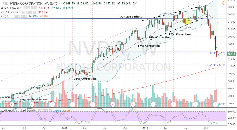 Stocks to Trade Long: Nvidia Stock