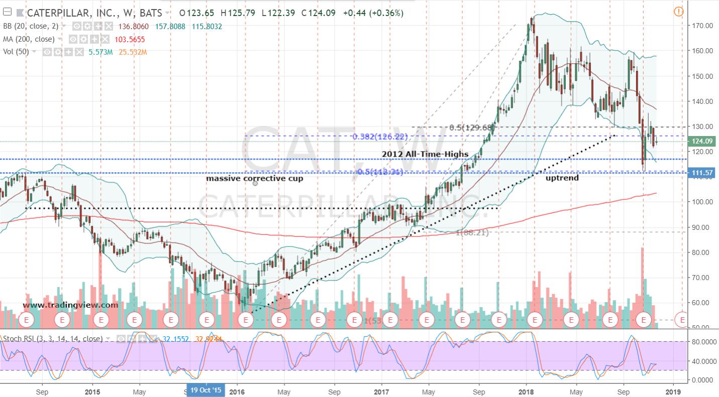 Stocks to Trade Short: Caterpillar Stock