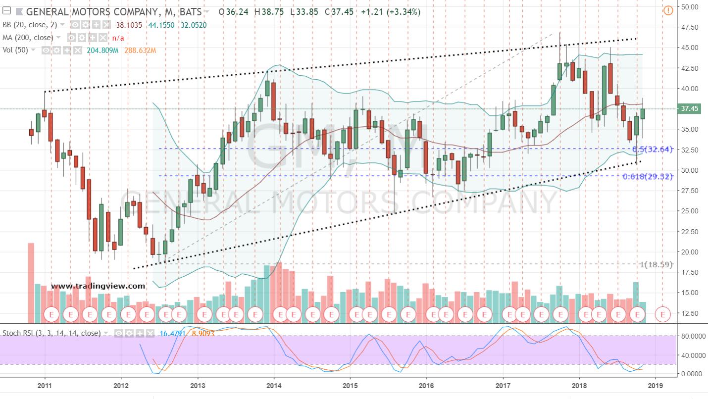 Stocks to Trade Long: GM Stock