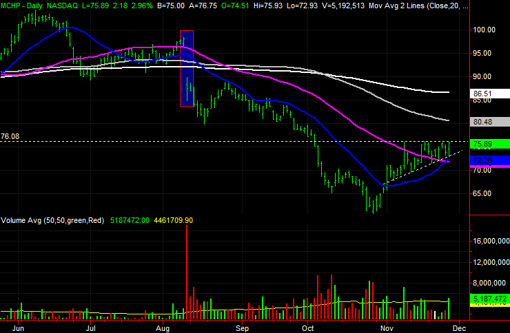 3 Big Stock Charts for Thursday: Masco (MAS), Ralph Lauren (RL) and Microchip Technology (MCHP)
