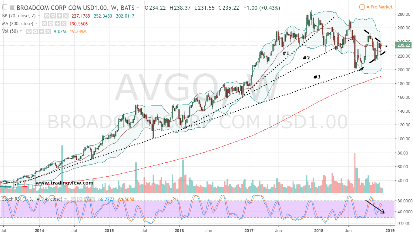 Short AVGO Stock