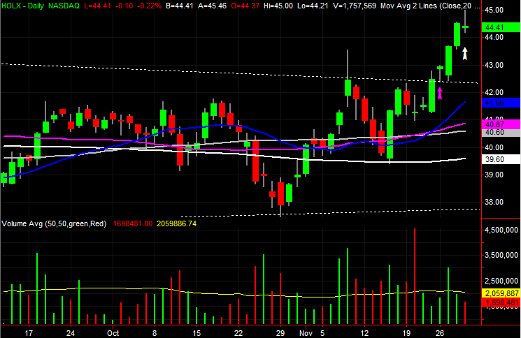 3 Big Stock Charts for Friday: Hologic (HOLX), Newell Brands (NWL) and Juniper Networks (JNPR)