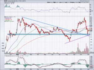 chart of ACBFF stock