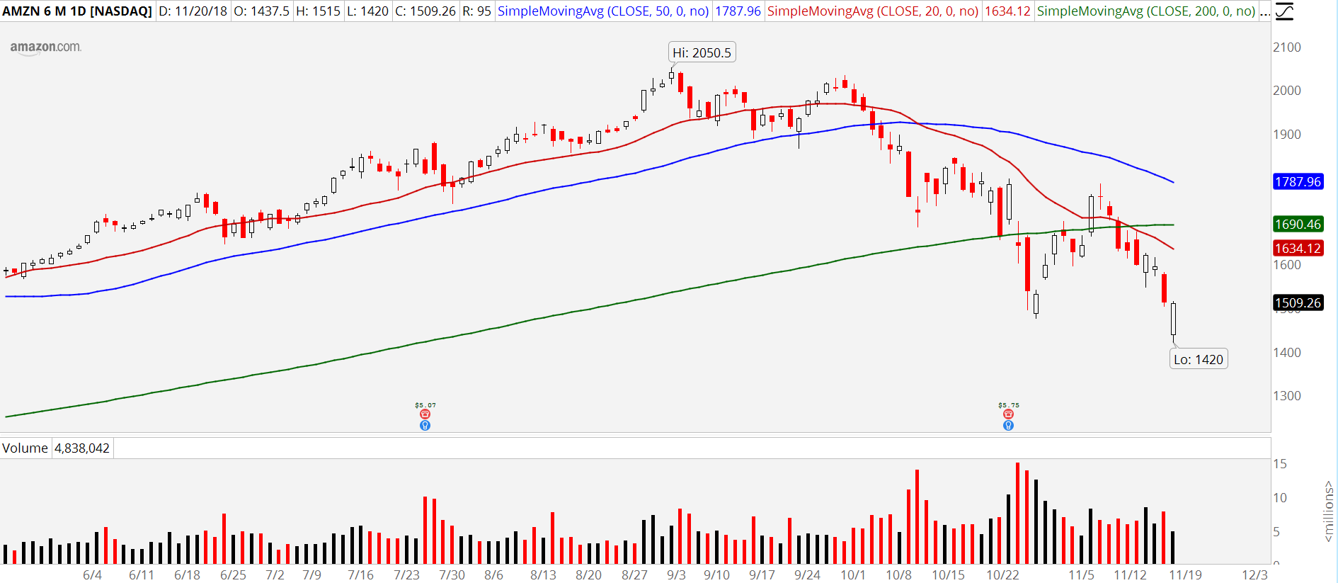 3 Ways to Play FAANG Stocks Capitulation: Amazon (AMZN)